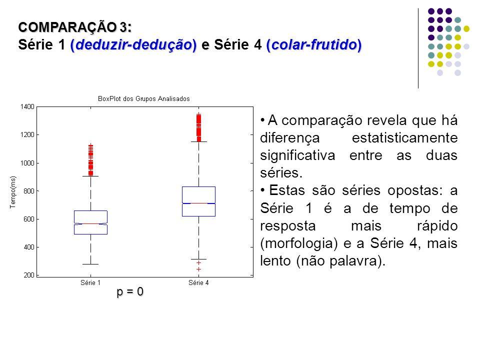 A comparação revela que há diferença estatisticamente significativa entre as duas séries. Estas são séries opostas: a Série 1 é a de tempo de resposta