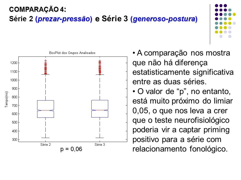 COMPARAÇÃO 4 : (prezar-pressão) e (generoso-postura) COMPARAÇÃO 4 : Série 2 (prezar-pressão) e Série 3 (generoso-postura) A comparação nos mostra que não há diferença estatisticamente significativa entre as duas séries.