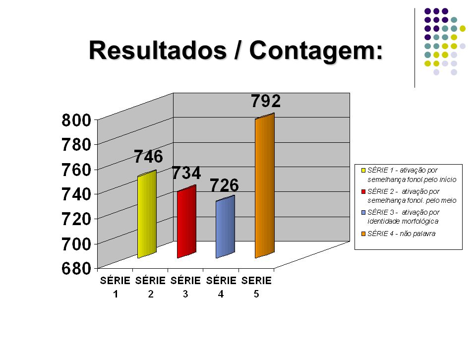 Resultados / Contagem: