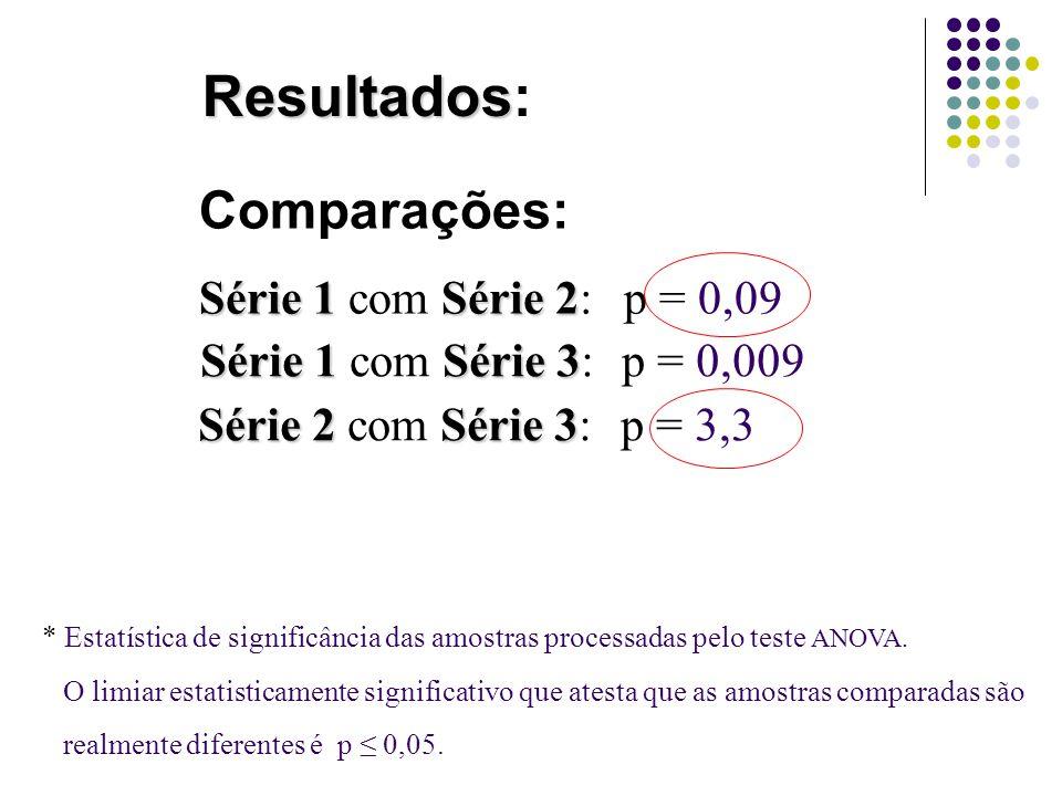 Resultados Resultados: * Estatística de significância das amostras processadas pelo teste ANOVA. O limiar estatisticamente significativo que atesta qu