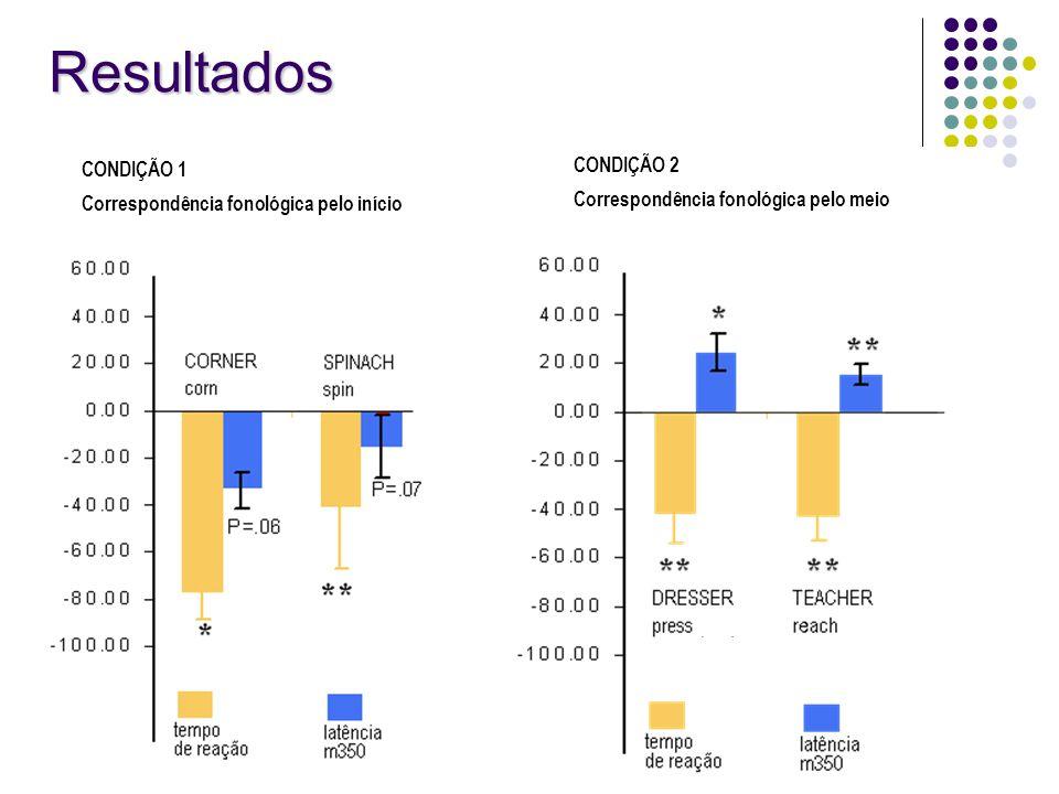 Resultados CONDIÇÃO 2 Correspondência fonológica pelo meio CONDIÇÃO 1 Correspondência fonológica pelo início