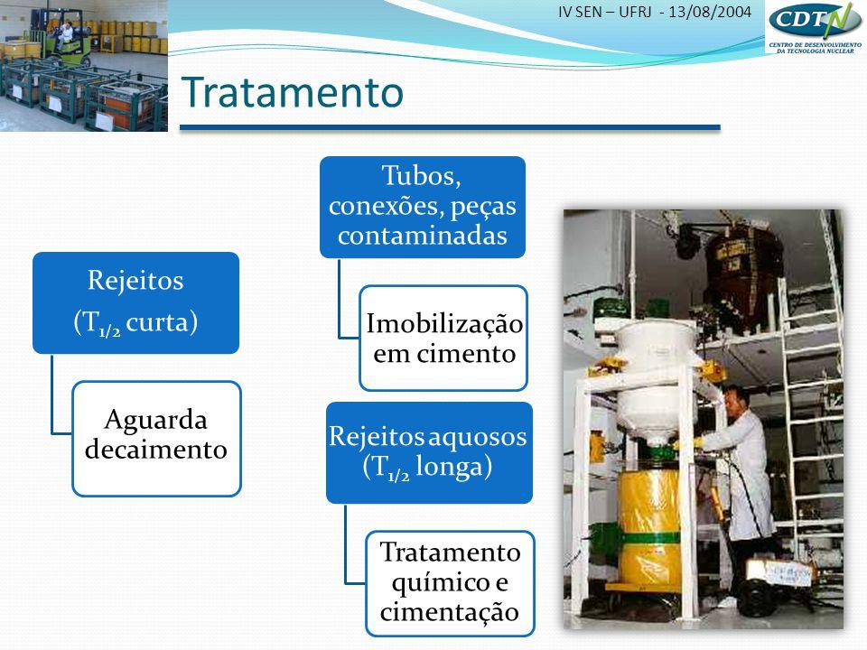 IV SEN – UFRJ - 13/08/2004 Tubos, conexões, peças contaminadas Imobilização em cimento Rejeitos aquosos (T 1/2 longa) Tratamento químico e cimentação