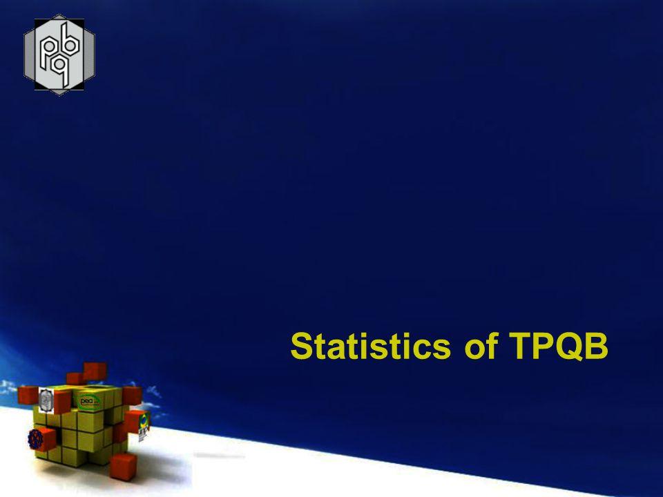 Statistics of TPQB