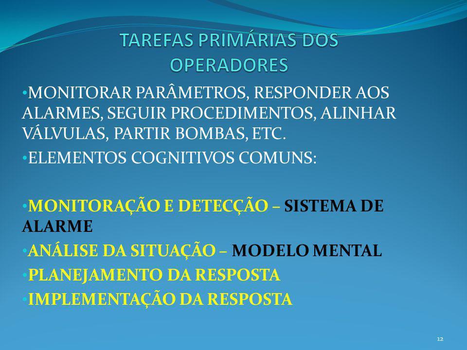 MONITORAR PARÂMETROS, RESPONDER AOS ALARMES, SEGUIR PROCEDIMENTOS, ALINHAR VÁLVULAS, PARTIR BOMBAS, ETC. ELEMENTOS COGNITIVOS COMUNS: MONITORAÇÃO E DE
