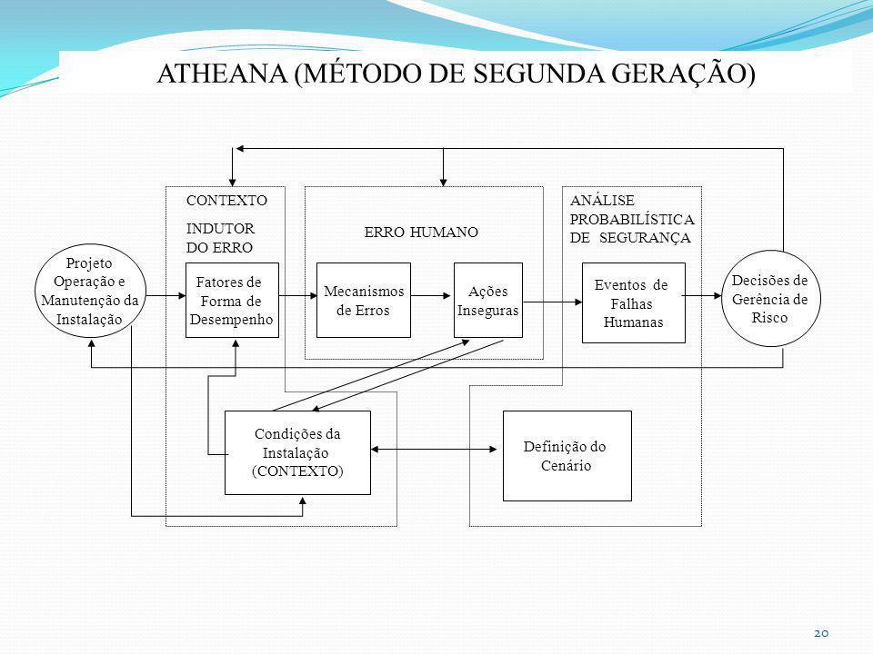 Condições da Instalação (CONTEXTO) Definição do Cenário Projeto Operação e Manutenção da Instalação Fatores de Forma de Desempenho Mecanismos de Erros