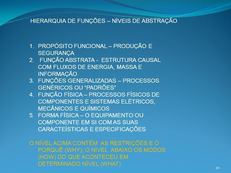 HIERARQUIA DE FUNÇÕES – NÍVEIS DE ABSTRAÇÃO 34 1.PROPÓSITO FUNCIONAL – PRODUÇÃO E SEGURANÇA 2. FUNÇÃO ABSTRATA - ESTRUTURA CAUSAL COM FLUXOS DE ENERGI