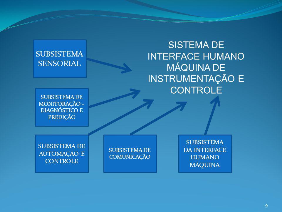 SUBSISTEMA SENSORIAL SUBSISTEMA DE MONITORAÇÃO – DIAGNÓSTICO E PREDIÇÃO SUBSISTEMA DE AUTOMAÇÃO E CONTROLE SUBSISTEMA DE COMUNICAÇÃO SUBSISTEMA DA INT