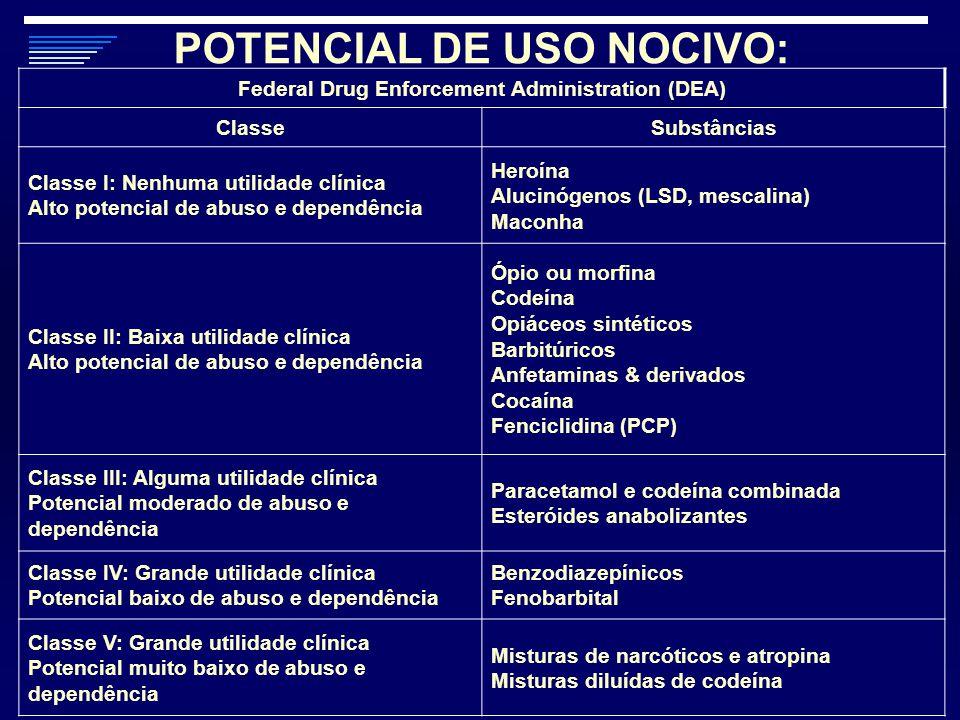 Federal Drug Enforcement Administration (DEA) ClasseSubstâncias Classe I: Nenhuma utilidade clínica Alto potencial de abuso e dependência Heroína Aluc