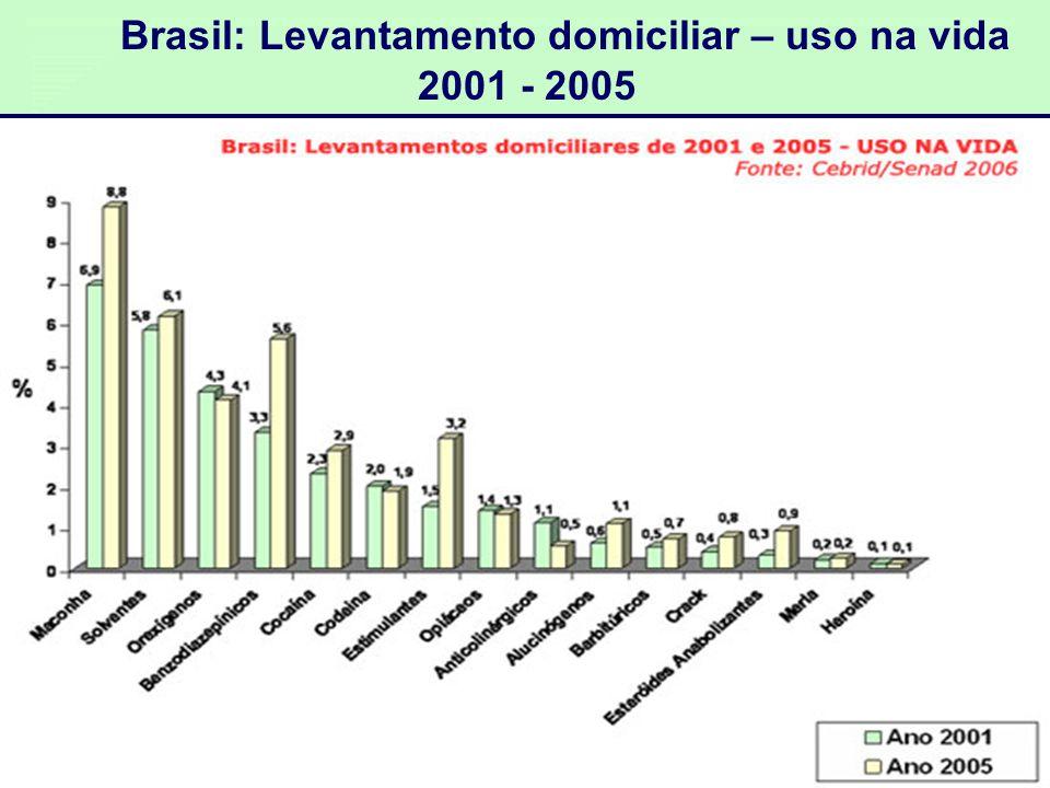Brasil: Levantamento domiciliar – uso na vida 2001 - 2005