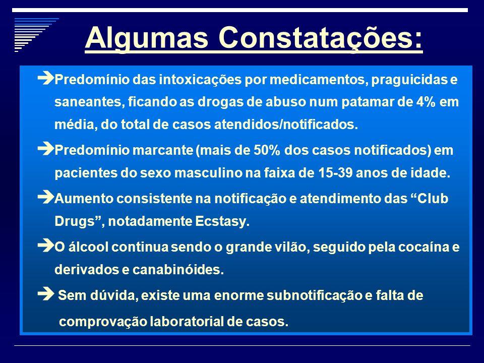 Algumas Constatações:  Predomínio das intoxicações por medicamentos, praguicidas e saneantes, ficando as drogas de abuso num patamar de 4% em média,