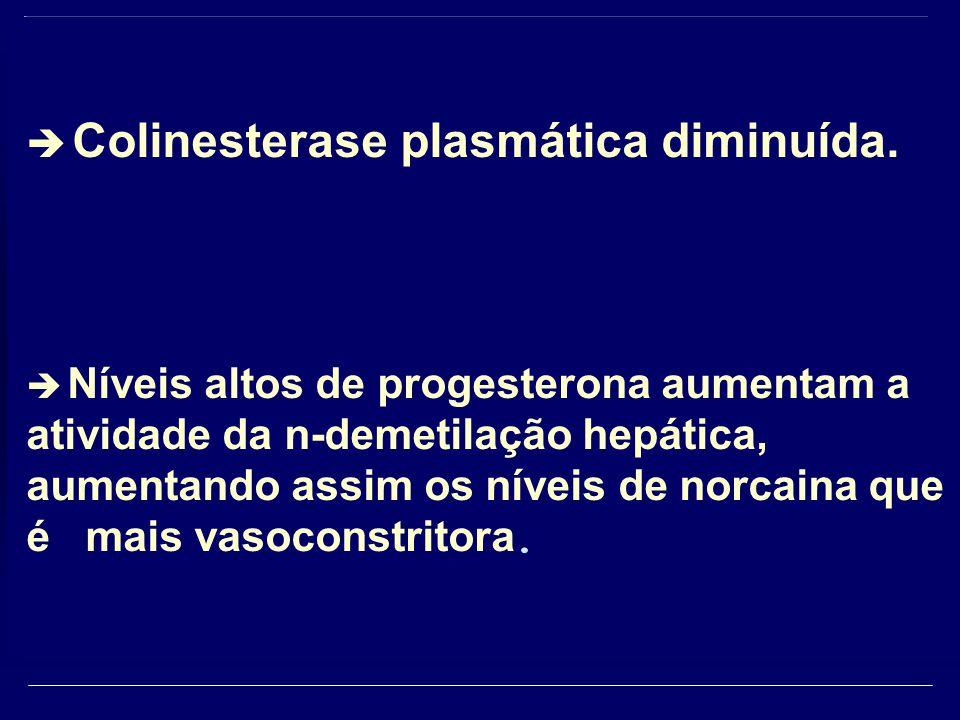  Colinesterase plasmática diminuída.  Níveis altos de progesterona aumentam a atividade da n-demetilação hepática, aumentando assim os níveis de nor