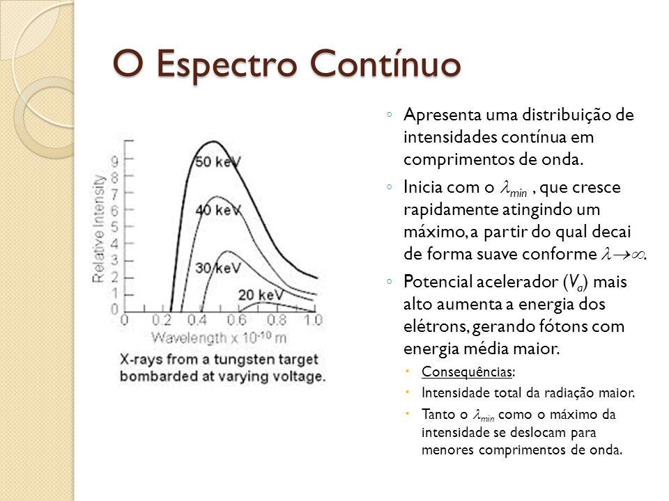 O Espectro Característico Radiação característica ◦ Se a voltagem V a é levada além de um nível crítico (depende do alvo) ocorrem picos estreitos sobre a curva suave do espectro contínuo.