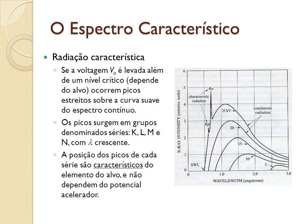 Espectro Característico Radiação característica ◦ Elétrons incidentes com energia suficiente, penetram o átomo e deslocam elétrons atômicos das camadas mais internas (p.ex camada K).