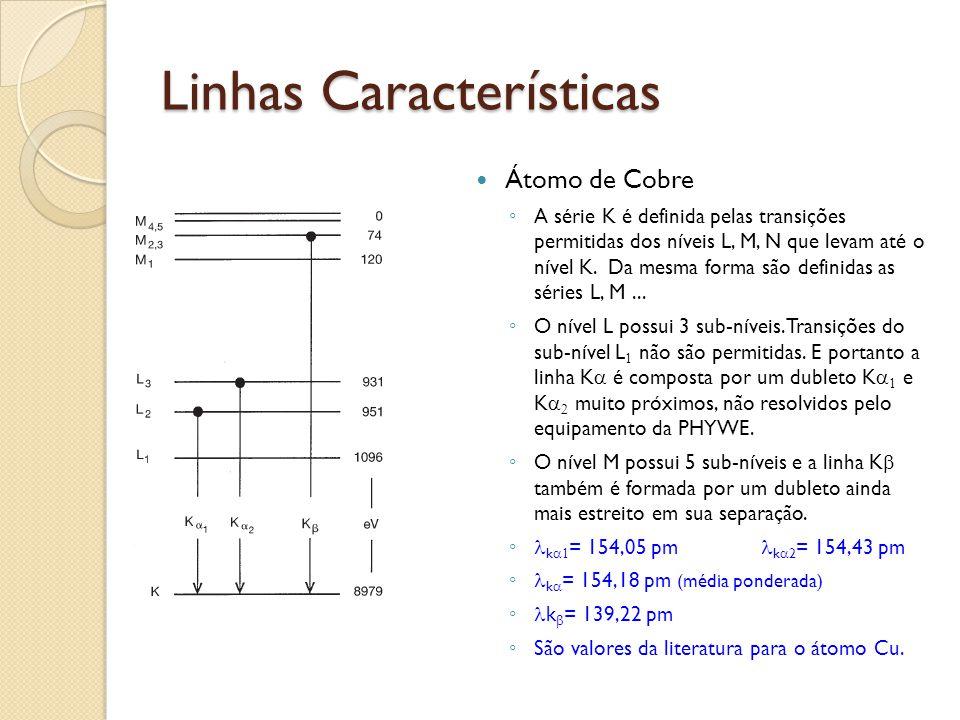 Fluorescência Energia mínima p/excitar o espectro K com elétrons.