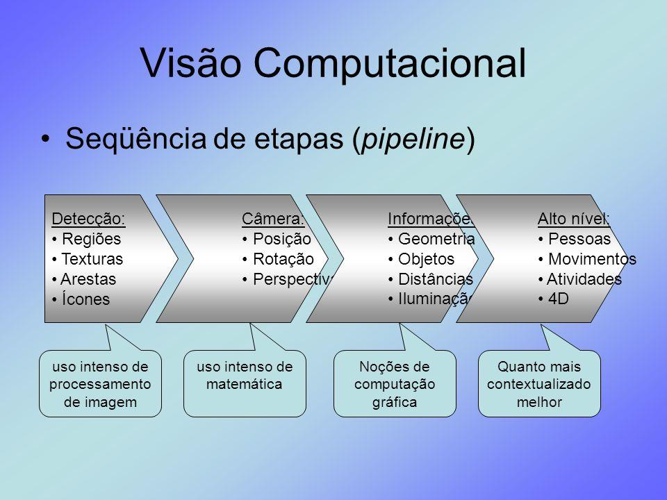 Visão Computacional Seqüência de etapas (pipeline) Detecção: Regiões Texturas Arestas Ícones Câmera: Posição Rotação Perspectiva Informações: Geometri