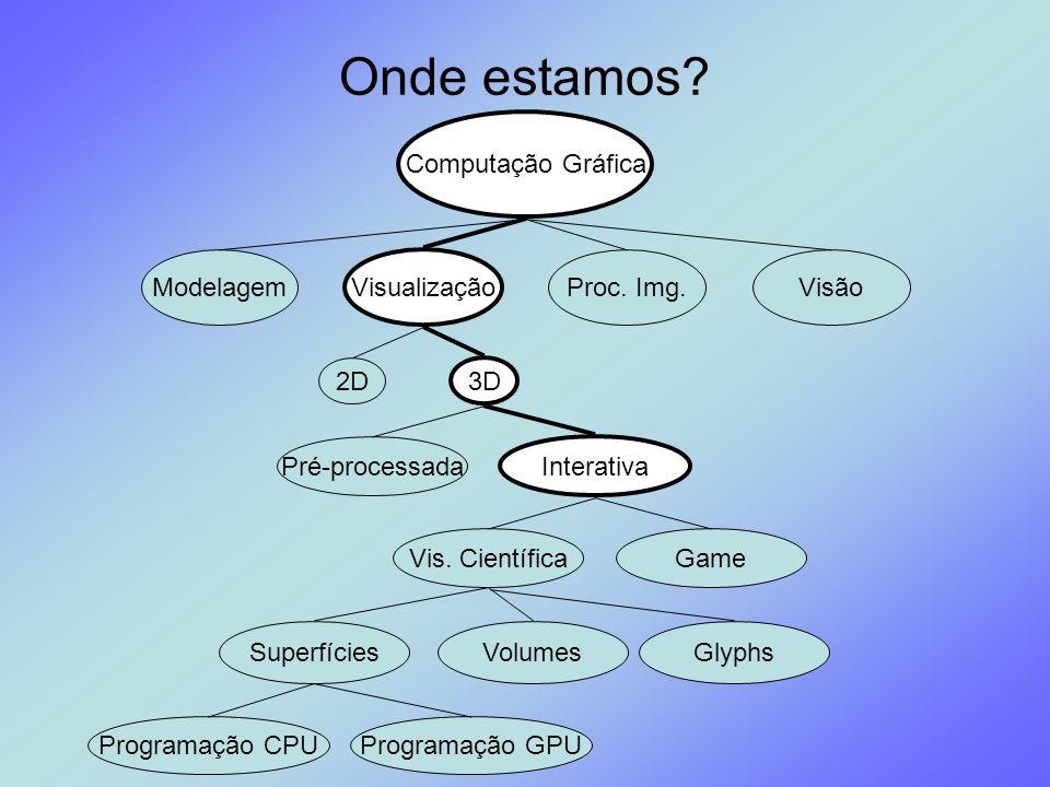 Onde estamos? Computação Gráfica Modelagem Visualização Proc. Img.Visão Pré-processada Interativa 2D 3D SuperfíciesVolumes Programação CPUProgramação