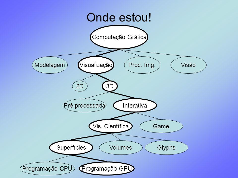 Onde estou! Computação Gráfica Modelagem Visualização Proc. Img.Visão Pré-processada Interativa 2D 3D Superfícies Volumes Programação CPU Programação
