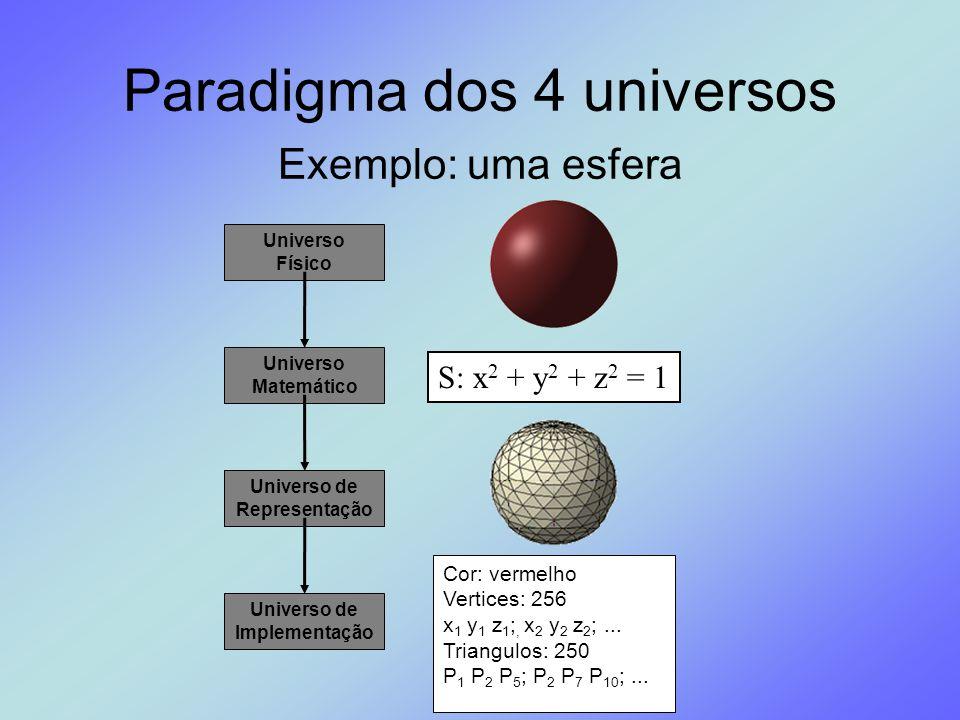 Paradigma dos 4 universos Exemplo: uma esfera Universo Físico Universo de Representação Universo de Implementação Universo Matemático S: x 2 + y 2 + z