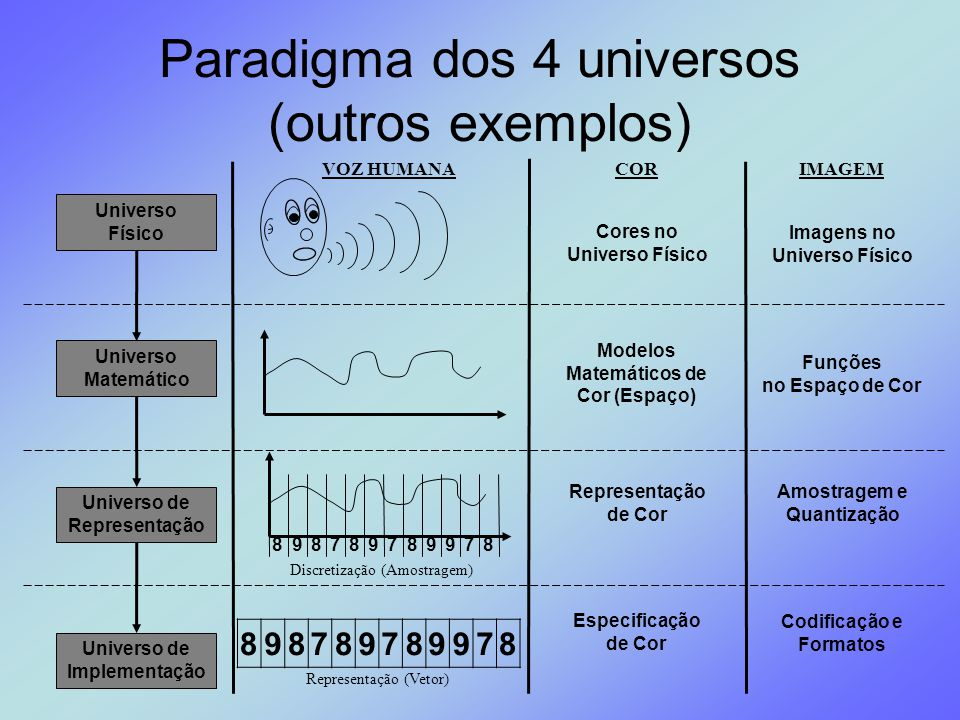 Paradigma dos 4 universos (outros exemplos) Universo Físico Universo de Representação Universo de Implementação Universo Matemático 879987987898 89878