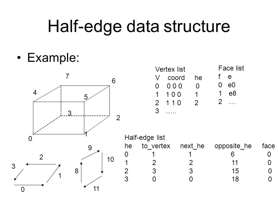 Half-edge data structure Example: Vertex list V coord he 0 0 0 0 0 11 0 0 1 21 1 0 2 3….. 0 1 2 3 4 5 7 6 Face list f e 0 e0 1e8 2… Half-edge list he