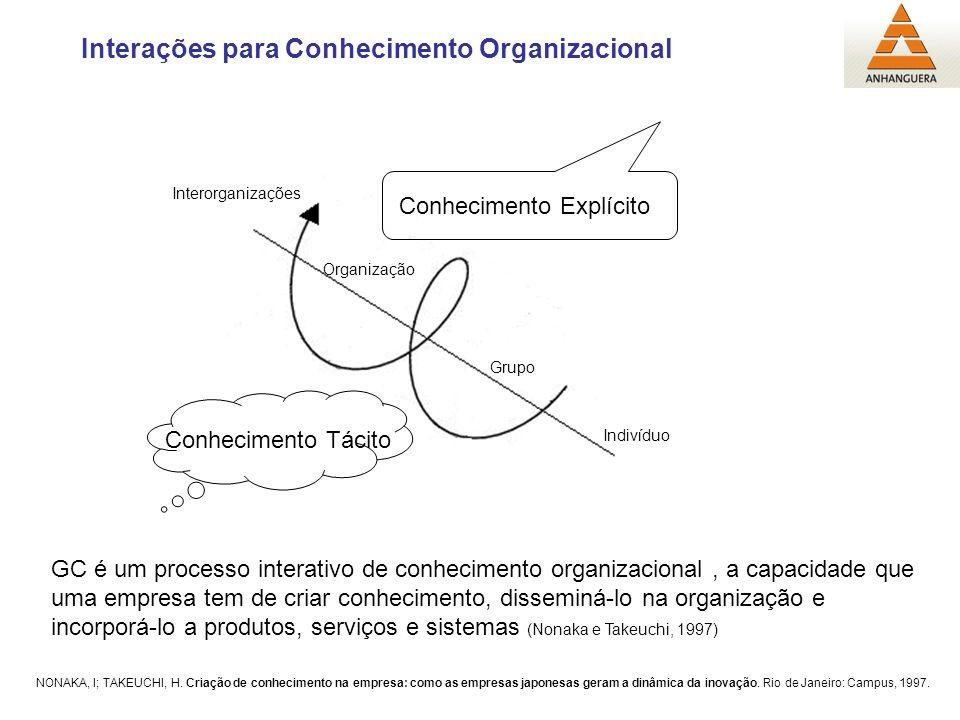 Indivíduo Interorganizações Conhecimento Tácito Conhecimento Explícito Interações para Conhecimento Organizacional Grupo Organização GC é um processo interativo de conhecimento organizacional, a capacidade que uma empresa tem de criar conhecimento, disseminá-lo na organização e incorporá-lo a produtos, serviços e sistemas (Nonaka e Takeuchi, 1997) NONAKA, I; TAKEUCHI, H.