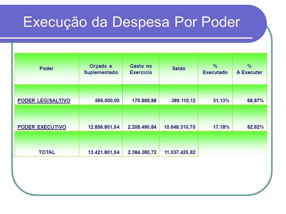 Execução da Despesa Por Poder Poder Orçado e Suplementado Gasto no Exercício Saldo % Executado % A Executar PODER LEGISALTIVO565.000,00175.889,88389.1