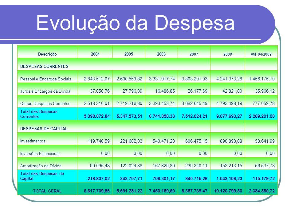 Evolução da Despesa Descrição200420052006 20072008Até 04/2009 DESPESAS CORRENTES Pessoal e Encargos Sociais 2.843.512,072.600.559,823.331.917,743.803.