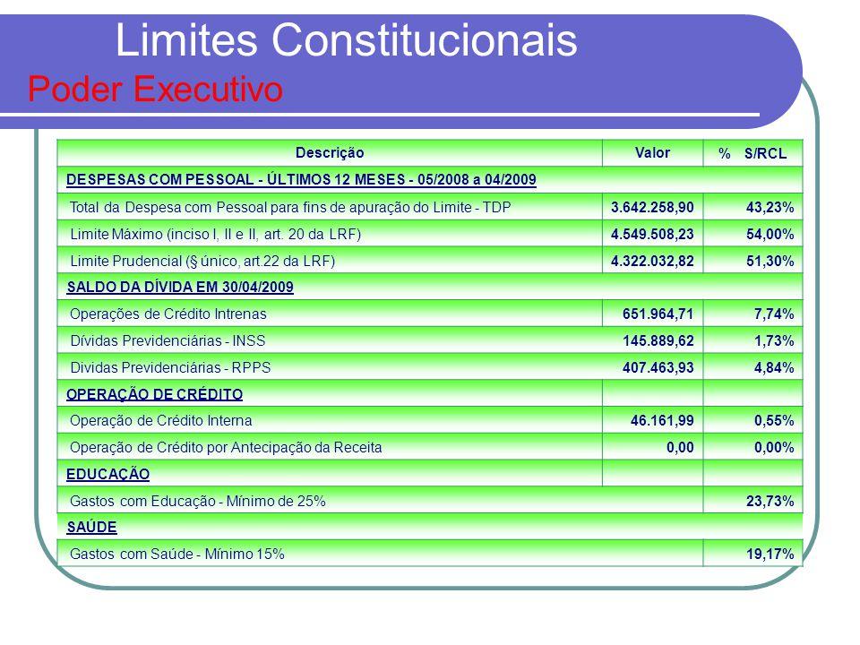 Limites Constitucionais Poder Executivo DescriçãoValor% S/RCL DESPESAS COM PESSOAL - ÚLTIMOS 12 MESES - 05/2008 a 04/2009 Total da Despesa com Pessoal