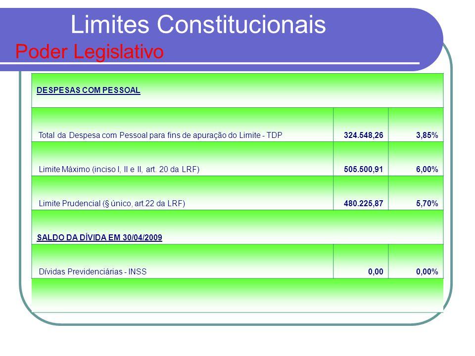 Limites Constitucionais Poder Legislativo DESPESAS COM PESSOAL Total da Despesa com Pessoal para fins de apuração do Limite - TDP324.548,263,85% Limit