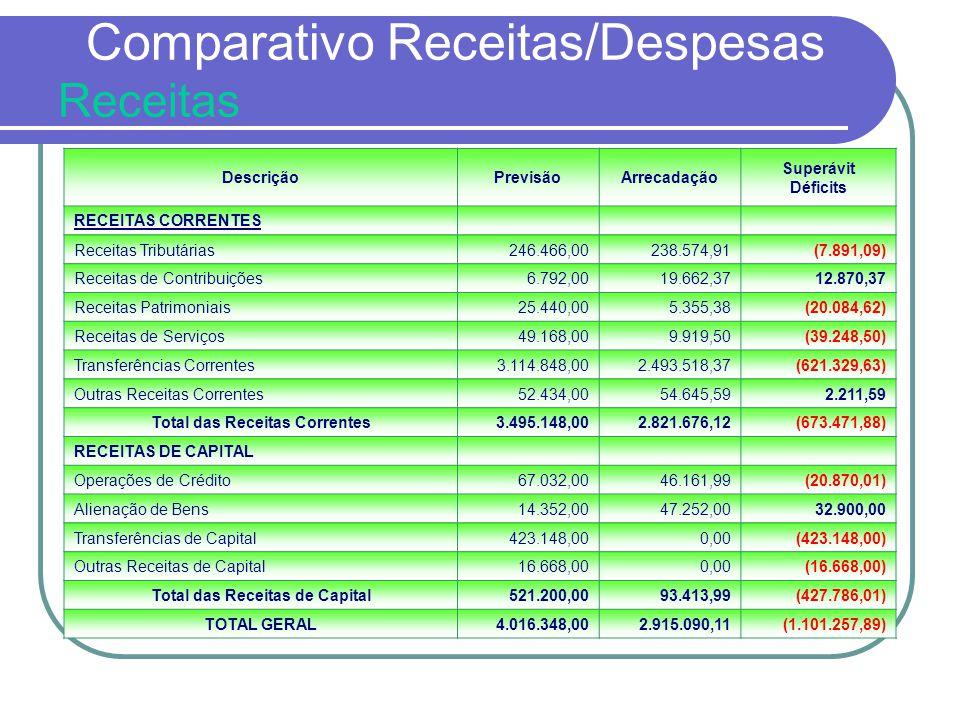 Comparativo Receitas/Despesas Receitas DescriçãoPrevisãoArrecadação Superávit Déficits RECEITAS CORRENTES Receitas Tributárias246.466,00238.574,91(7.8