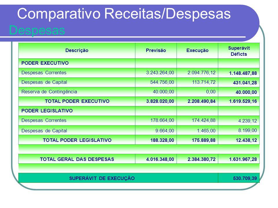 Comparativo Receitas/Despesas Despesas DescriçãoPrevisãoExecução Superávit Déficts PODER EXECUTIVO Despesas Correntes3.243.264,002.094.776,121.148.487