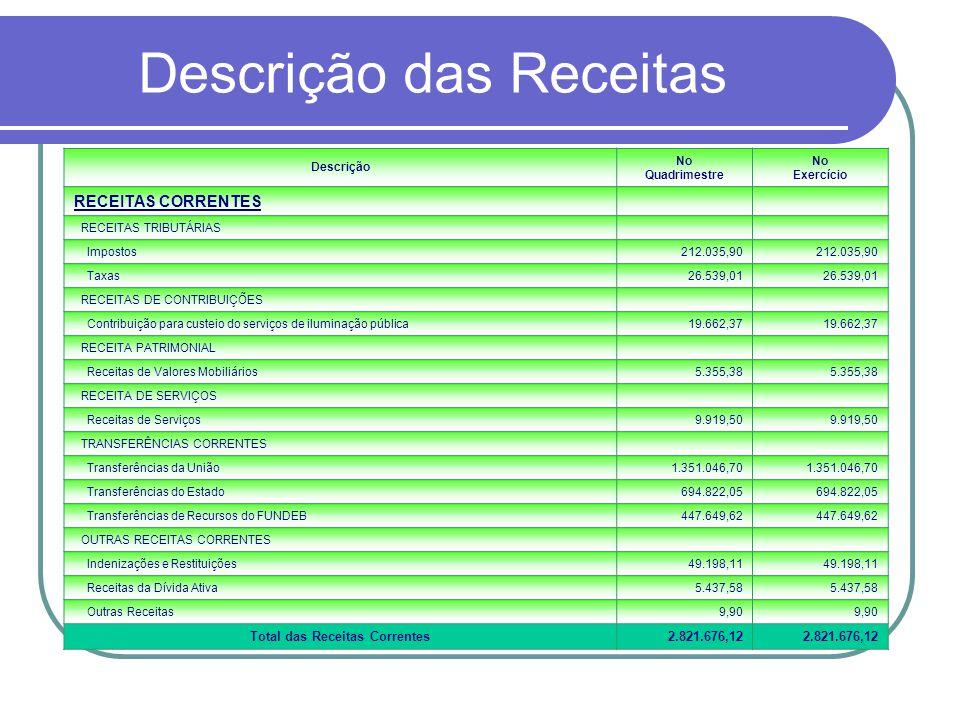 Descrição da Receita Descrição No Quadrimestre No Exercício RECEITAS DE CAPITAL OPERAÇÕES DE CRÉDITO Operações de Crédito Interna46.161,99 ALIENAÇÕES DE BENS Alienações de Bens Móveis47.252,00 Alienações de Bens Imóveis0,00 TRANSFERÊNCIAS DE CAPITAL Transferências de Convênios da União e de suas Entidades0,00 OUTRAS RECEITAS DE CAPITAL Outras Receitas0,00 Total das Receitas de Capital93.413,99 TOTAL GERAL2.915.090,11