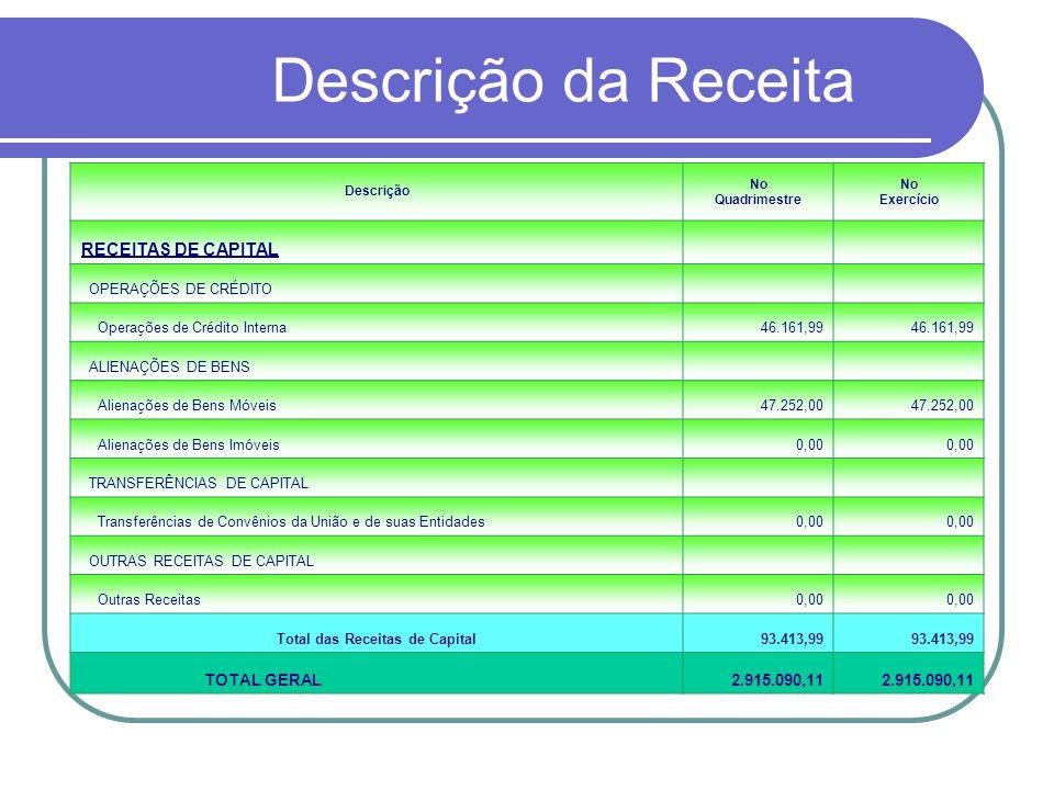 Descrição da Receita Descrição No Quadrimestre No Exercício RECEITAS DE CAPITAL OPERAÇÕES DE CRÉDITO Operações de Crédito Interna46.161,99 ALIENAÇÕES