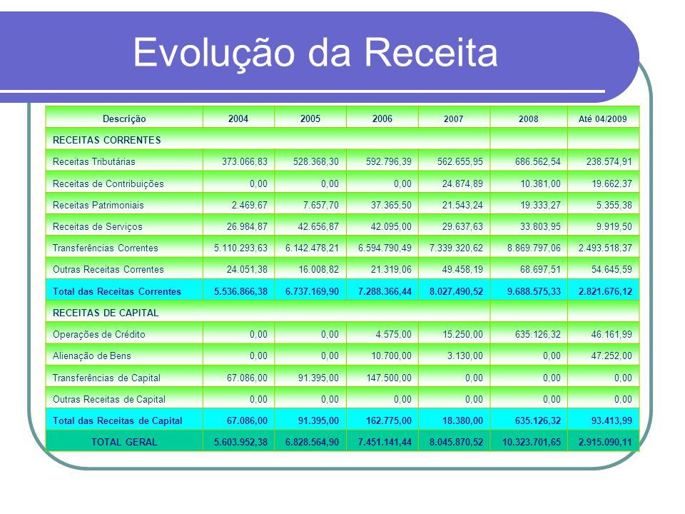 Evolução da Receita Descrição200420052006 20072008Até 04/2009 RECEITAS CORRENTES Receitas Tributárias373.066,83528.368,30592.796,39562.655,95686.562,5