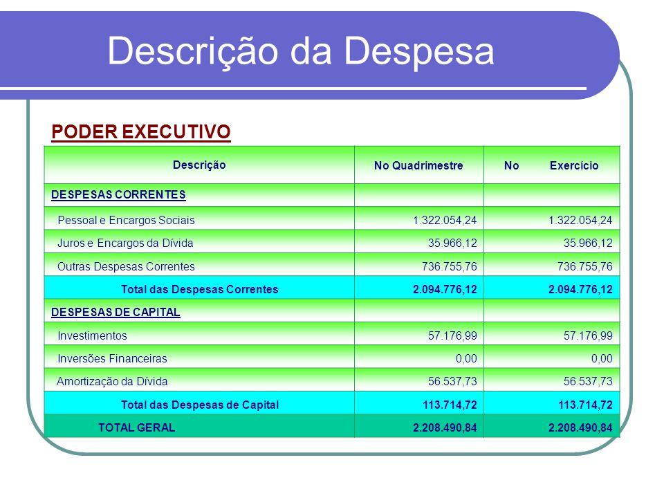 Descrição da Despesa PODER LEGISLATIVO DescriçãoNo QuadrimestreNo Exercício DESPESAS CORRENTES Pessoal e Encargos Sociais134.120,86 Juros e Encargos da Dívida0,00 Outras Despesas Correntes40.304,02 Total das Despesas Correntes174.424,88 DESPESAS DE CAPITAL Investimentos1.465,00 Inversões Financeiras0,00 Amortização da Dívida0,00 Total das Despesas de Capital1.465,00 TOTAL GERAL175.889,88