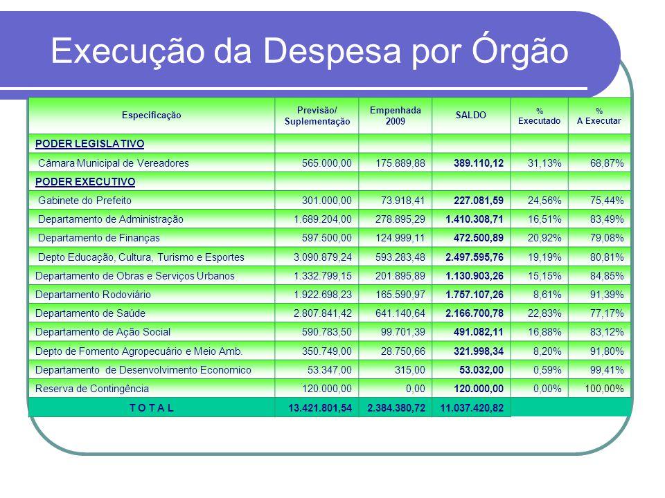 Execução da Despesa por Órgão Especificação Previsão/ Suplementação Empenhada 2009 SALDO % Executado % A Executar PODER LEGISLATIVO Câmara Municipal d