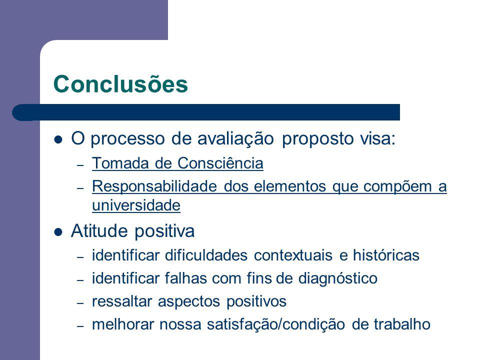 Conclusões: Começar pelos dados que temos: projeto pedagógico Situar no contexto de desenvolvimento do curso e da instituição Atentar para a característica dinâmica do processo Participação espontânea