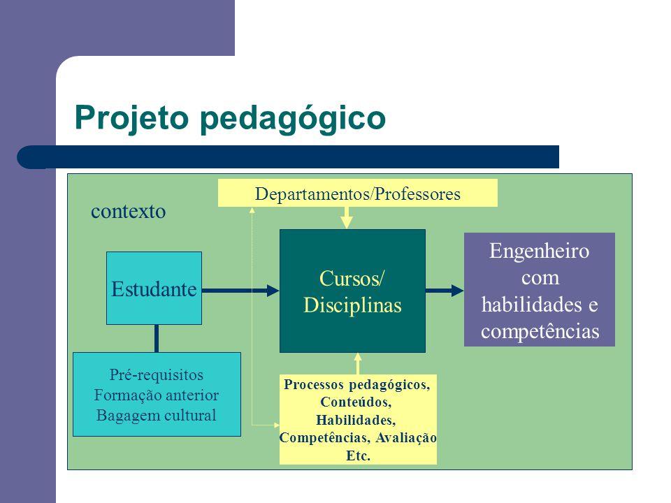 Projeto pedagógico contexto Estudante Cursos/ Disciplinas Engenheiro com habilidades e competências Pré-requisitos Formação anterior Bagagem cultural Processos pedagógicos, Conteúdos, Habilidades, Competências, Avaliação Etc.