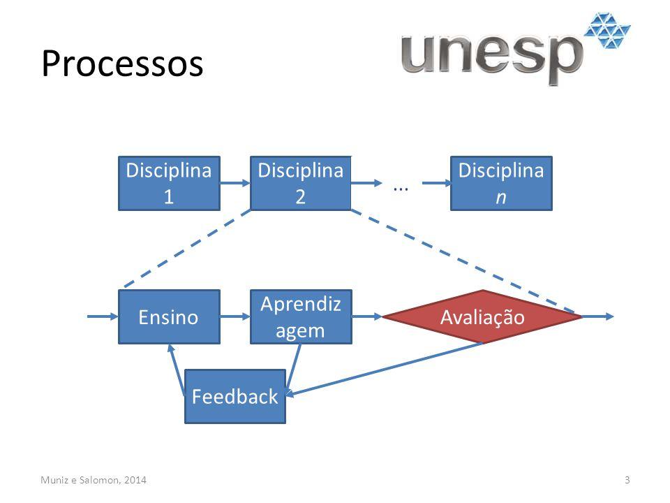 Processos 3 Disciplina 1 Disciplina 2... Disciplina n Ensino Aprendiz agem Feedback Avaliação Muniz e Salomon, 2014