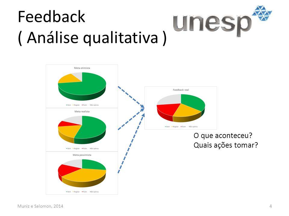 Feedback ( Análise qualitativa ) 4 O que aconteceu? Quais ações tomar? Muniz e Salomon, 2014