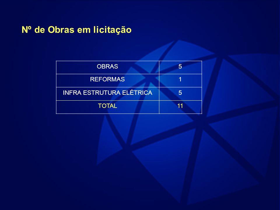 Nº de Obras em licitação OBRAS5 REFORMAS1 INFRA ESTRUTURA ELÉTRICA5 TOTAL11