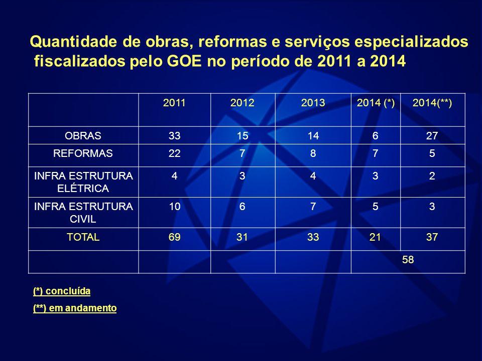 Quantidade de obras, reformas e serviços especializados fiscalizados pelo GOE no período de 2011 a 2014 2011201220132014 (*)2014(**) OBRAS331514627 REFORMAS227875 INFRA ESTRUTURA ELÉTRICA 43432 INFRA ESTRUTURA CIVIL 106753 TOTAL6931332137 58 (*) concluída (**) em andamento