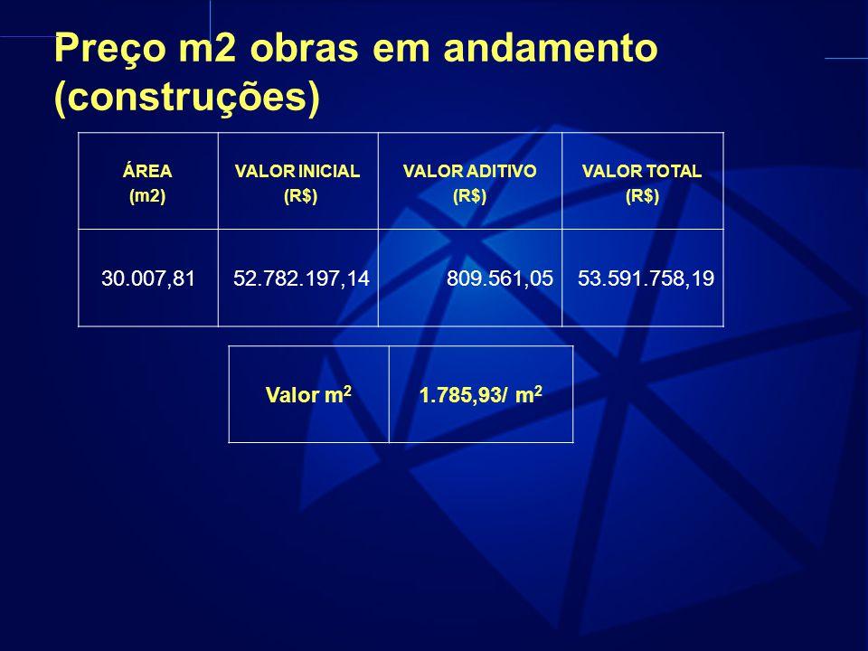 Preço m2 obras em andamento (construções) ÁREA (m2) VALOR INICIAL (R$) VALOR ADITIVO (R$) VALOR TOTAL (R$) 30.007,8152.782.197,14809.561,0553.591.758,19 Valor m 2 1.785,93/ m 2