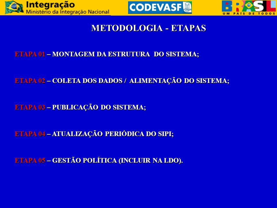 METODOLOGIA - ETAPAS ETAPA 01 – MONTAGEM DA ESTRUTURA DO SISTEMA; ETAPA 02 – COLETA DOS DADOS / ALIMENTAÇÃO DO SISTEMA; ETAPA 03 – PUBLICAÇÃO DO SISTEMA; ETAPA 04 – ATUALIZAÇÃO PERIÓDICA DO SIPI; ETAPA 05 – GESTÃO POLÍTICA (INCLUIR NA LDO).