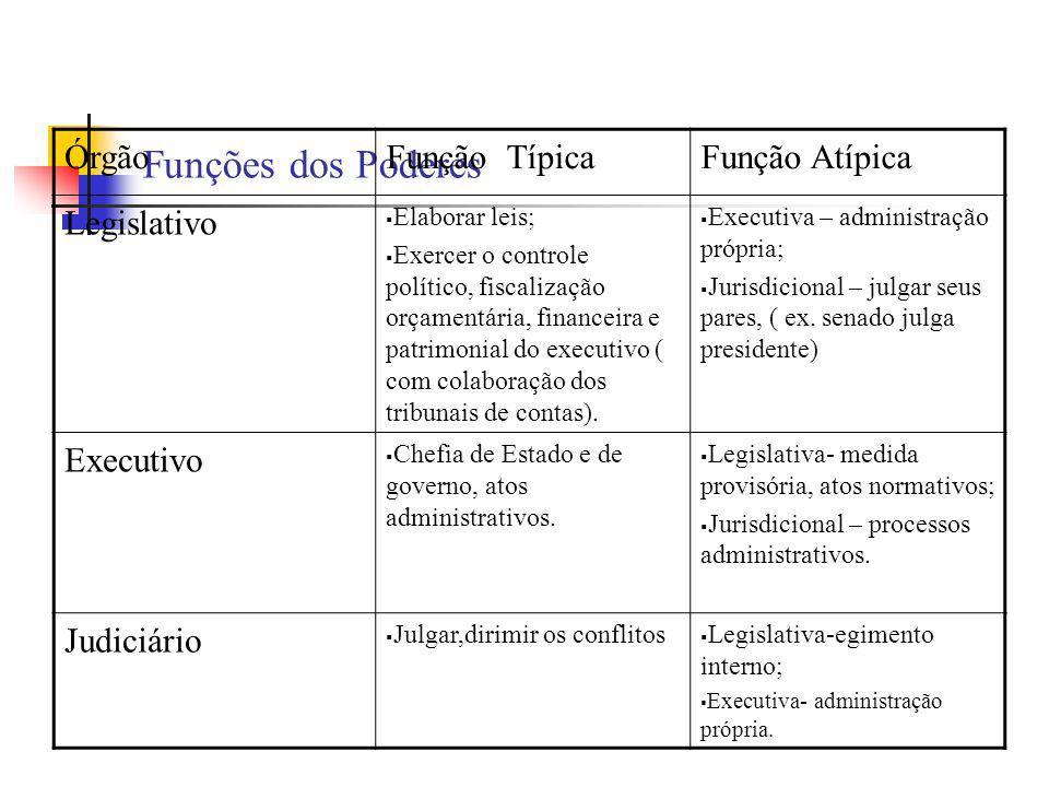 Funções dos Poderes ÓrgãoFunção TípicaFunção Atípica Legislativo  Elaborar leis;  Exercer o controle político, fiscalização orçamentária, financeira