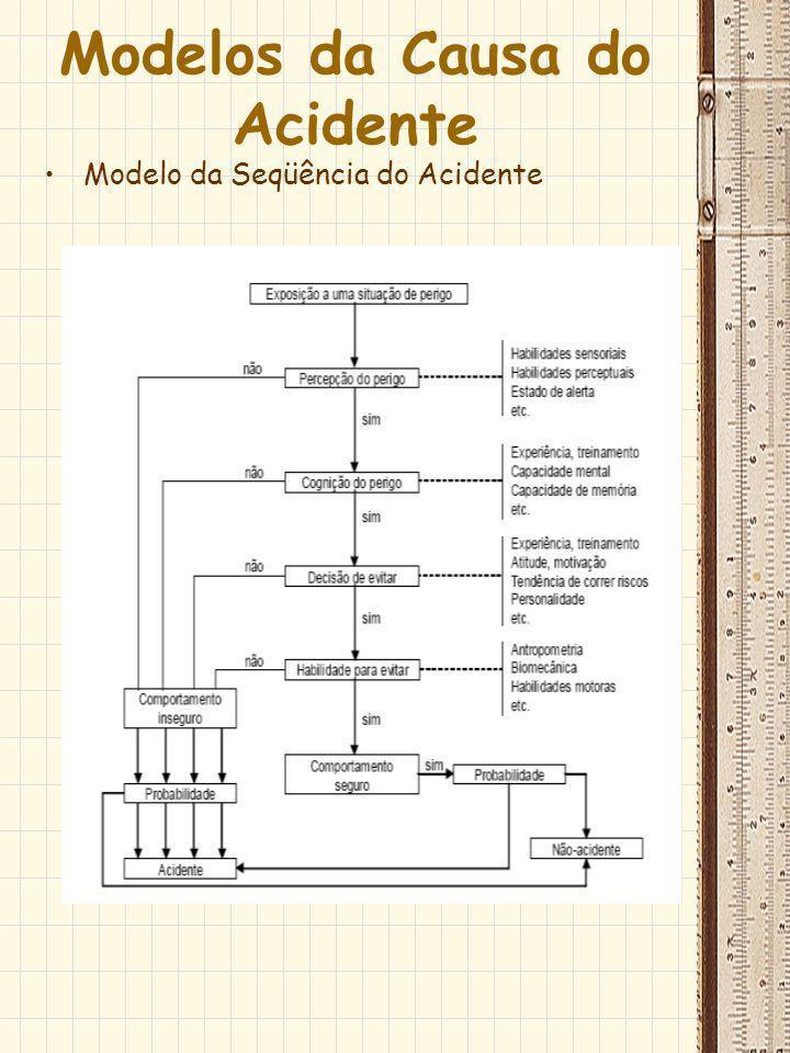 Modelos da Causa do Acidente Modelo da Seqüência do Acidente