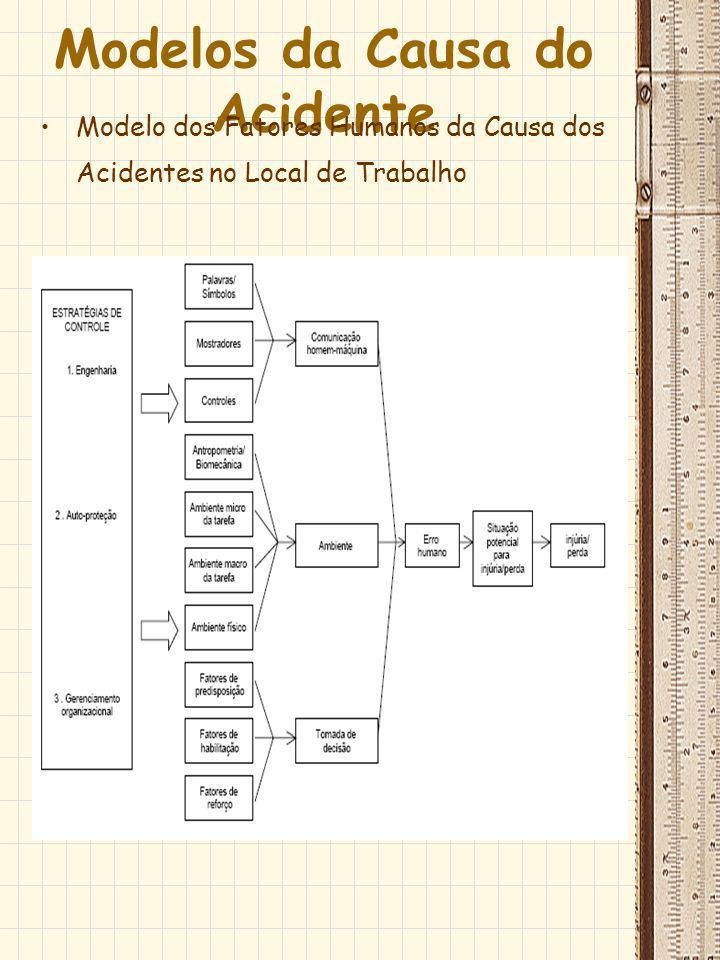 Modelos da Causa do Acidente Modelo dos Fatores Humanos da Causa dos Acidentes no Local de Trabalho