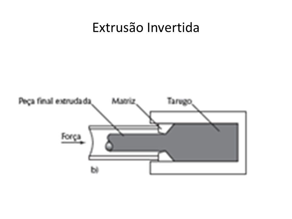 Matéria prima para a extrusão Quanto à forma Lingotes provenientes de processos de fundição inicial.