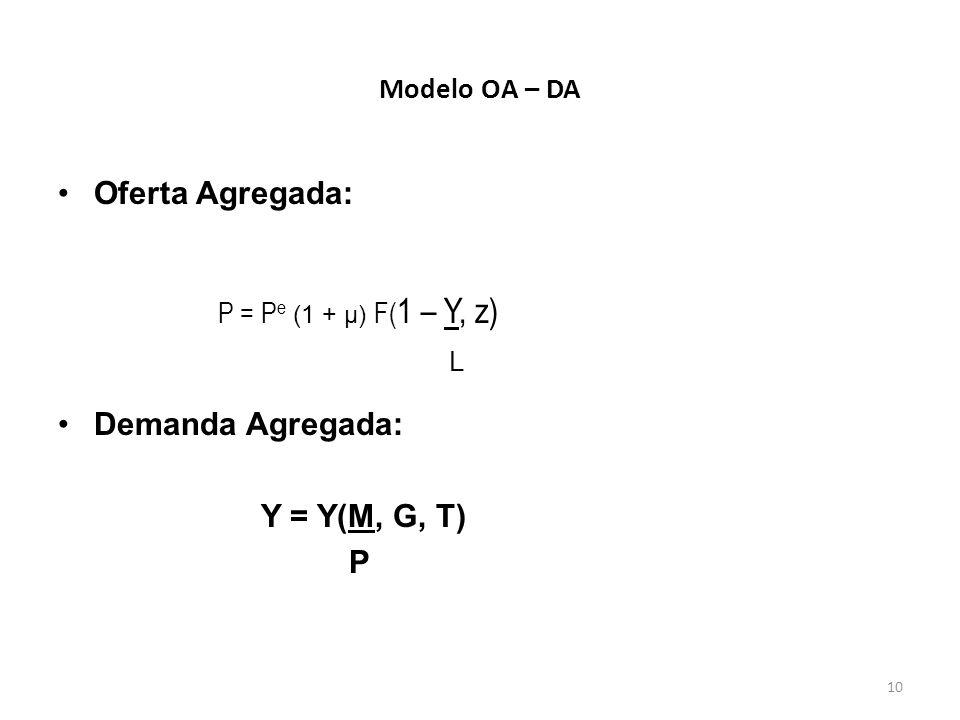 10 Modelo OA – DA Oferta Agregada: Demanda Agregada: Y = Y(M, G, T) P P = P e (1 + µ) F( 1 – Y, z) L