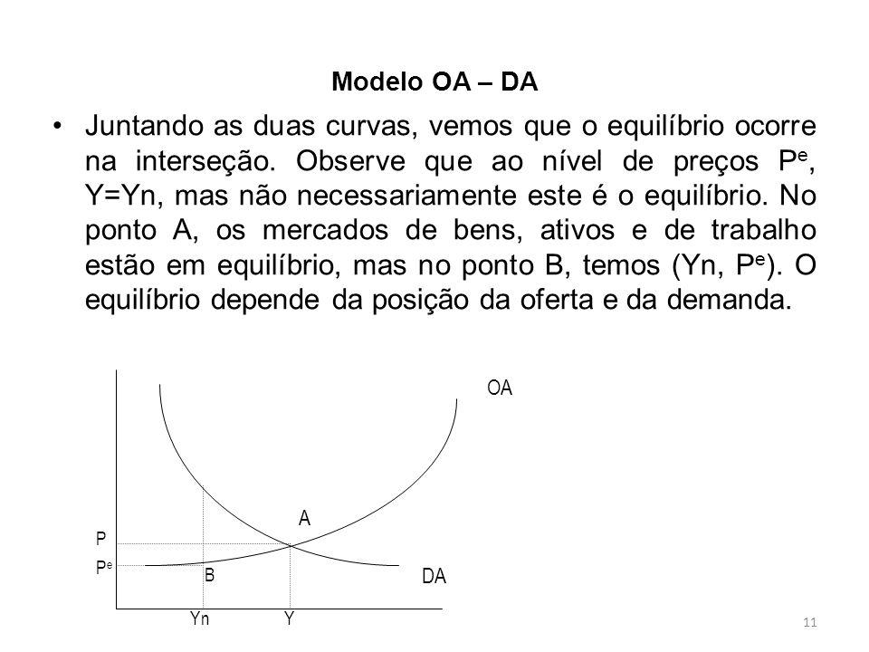 11 Modelo OA – DA Juntando as duas curvas, vemos que o equilíbrio ocorre na interseção. Observe que ao nível de preços P e, Y=Yn, mas não necessariame